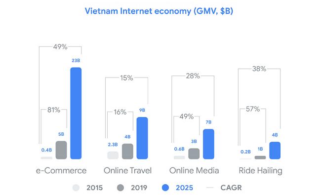 Bước ngoặt của Việt Nam với nền kinh tế số 2019 1
