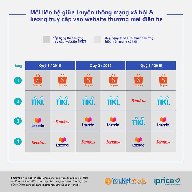 Cuộc đua mới của các sàn thương mại điện tử Việt Nam