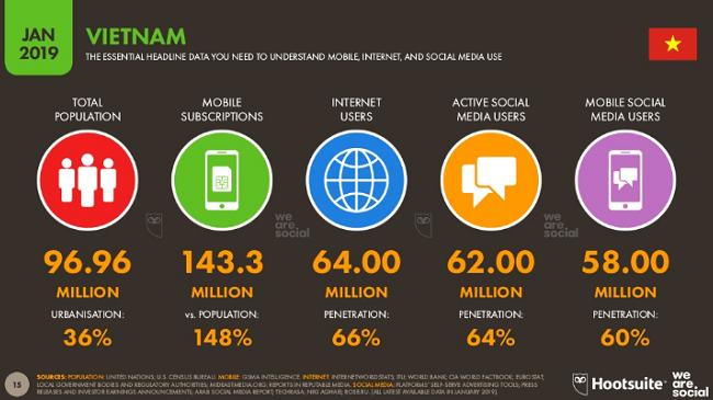 Liệu có thể lạc quan về thị trường thương mại điện tử Việt Nam?