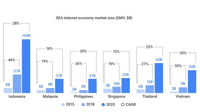 Thiếu vắng startup Kỳ lân tại Việt Nam thời hậu VNG 1