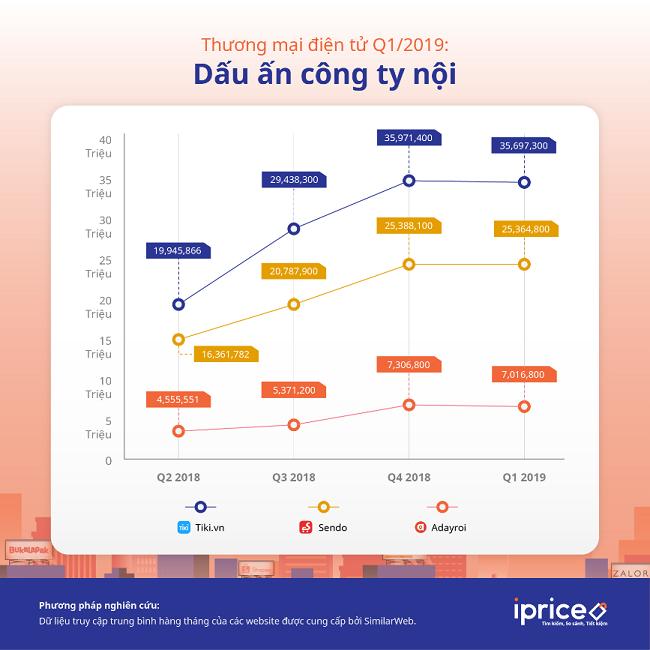 Dấu ấn các doanh nghiệp nội trên thị trường thương mại điện tử Việt Nam