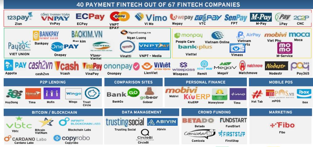 Mối quan hệ Fintech và Ngân hàng: Từ đối đầu thành đối tác