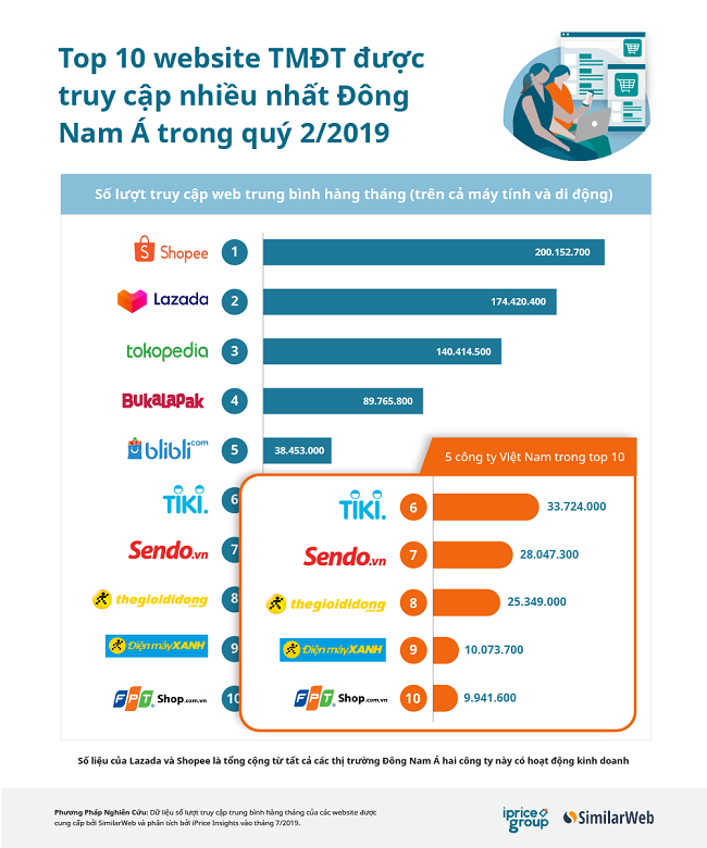 5/10 sàn TMĐT lớn nhất Đông Nam Á là của Việt Nam