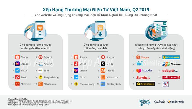 Bất ngờ lớn tại thị trường thương mại điện tử Việt Nam