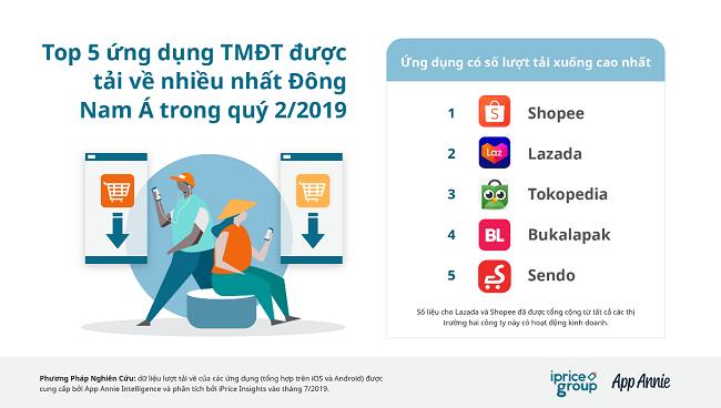 Bất ngờ lớn tại thị trường thương mại điện tử Việt Nam 1