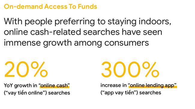 Người Việt đang tìm kiếm vay trực tuyến nhiều hơn