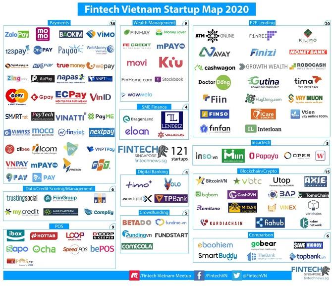 Mặt trận 'nóng' nhất giữa các startup fintech Việt Nam 1