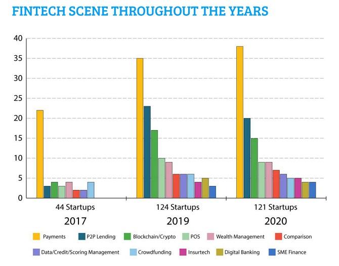 Mặt trận 'nóng' nhất giữa các startup fintech Việt Nam