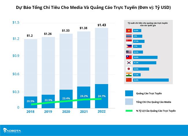 Quảng cáo số tại Việt Nam tăng trưởng chậm mà chắc