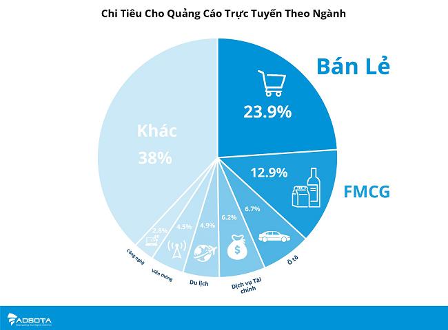 Quảng cáo số tại Việt Nam tăng trưởng chậm mà chắc 1