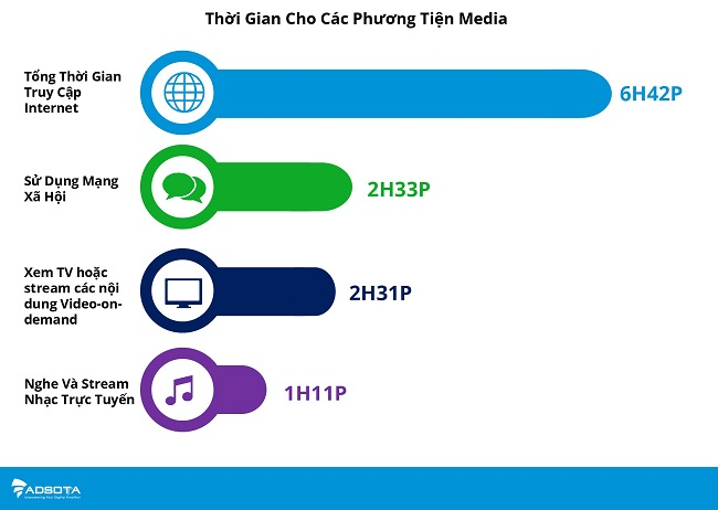 Người Việt Nam làm gì trên mạng?