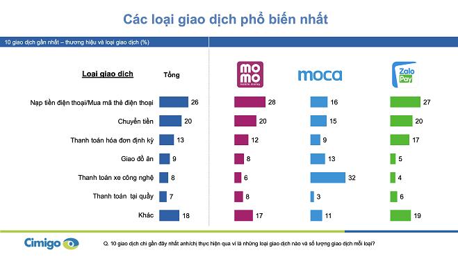 3 ví điện tử chiếm hơn 90% thị trường Việt Nam