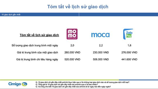 3 ví điện tử chiếm hơn 90% thị trường Việt Nam 1