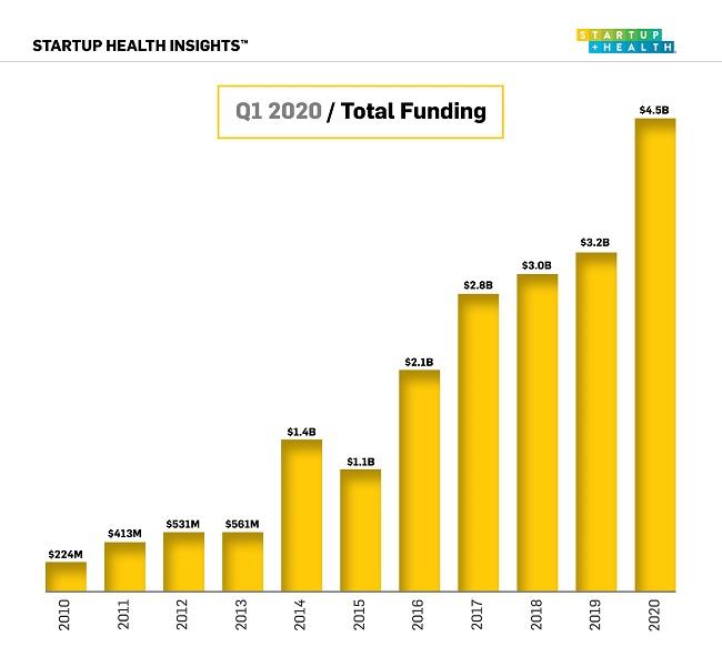 Đầu tư startup y tế tăng kỉ lục