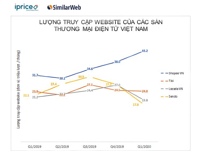 Thương mại điện tử Việt Nam dịch chuyển vì Covid-19