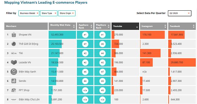Sendo tụt hạng trên thị trường thương mại điện tử
