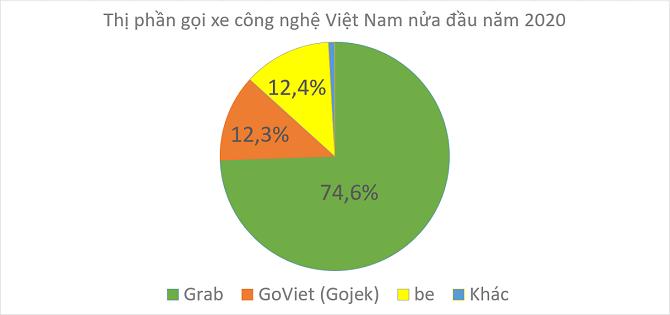 Thị trường gọi xe Việt Nam đang phân hóa rõ rệt