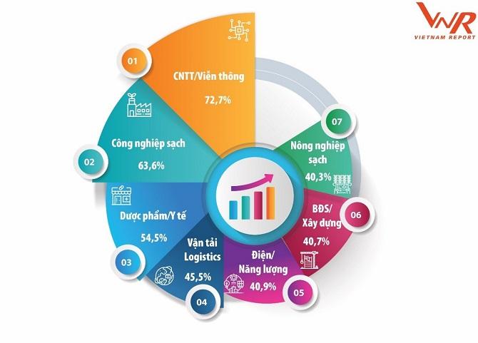 Thị trường chuyển đổi số Việt Nam: Thời tới cản không nổi 3