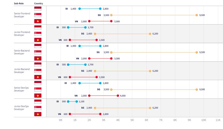 Thu nhập của các CEO, CTO startup tại Việt Nam là bao nhiêu?