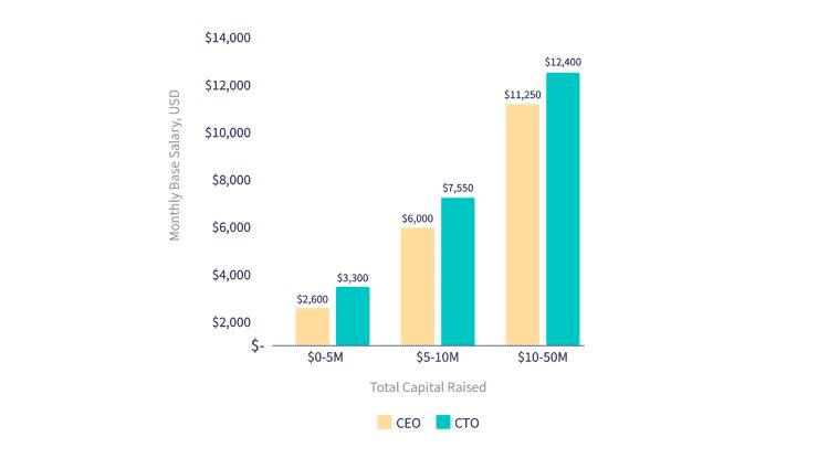 Thu nhập của các CEO, CTO startup tại Việt Nam là bao nhiêu? 2