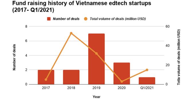 Đầu tư startup Việt giảm lượng tăng chất
