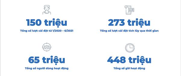 Nhu cầu các ứng dụng tài chính tại Việt Nam