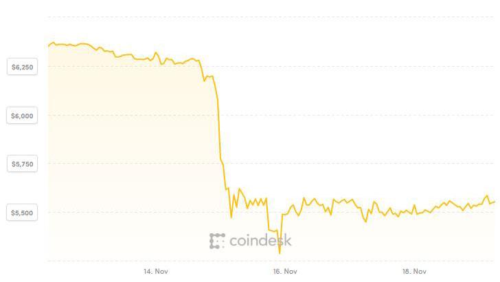 Giá Bitcoin sẽ cán mốc 1.500 USD hay 15.000 USD khi hết năm?