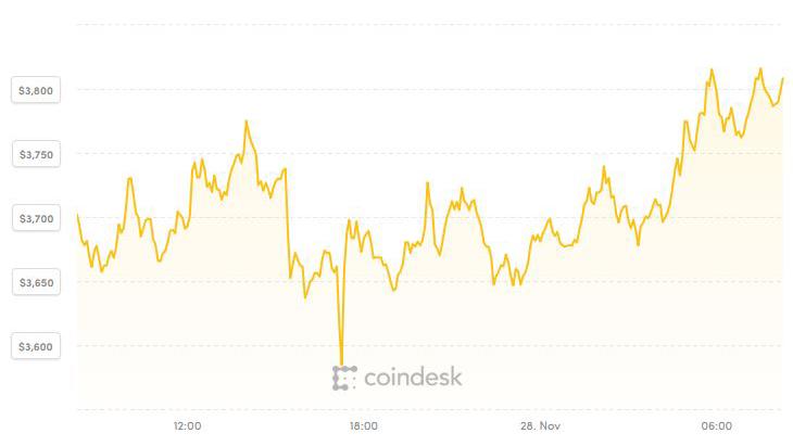 Giá Bitcoin và tiền ảo chật vật vươn lên từ đáy
