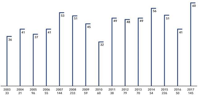 Số lượng thương vụ M&A ngành tiêu dùng nhanh chạm đỉnh 15 năm