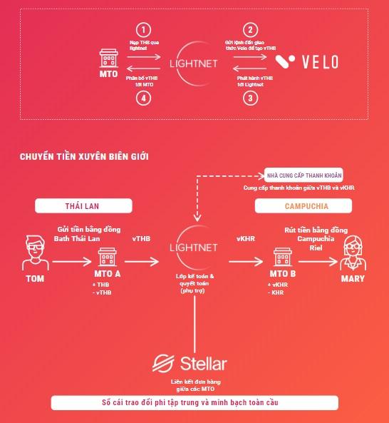 Ứng dụng blockchain trong tái định hình ngành công nghiệp tài chính