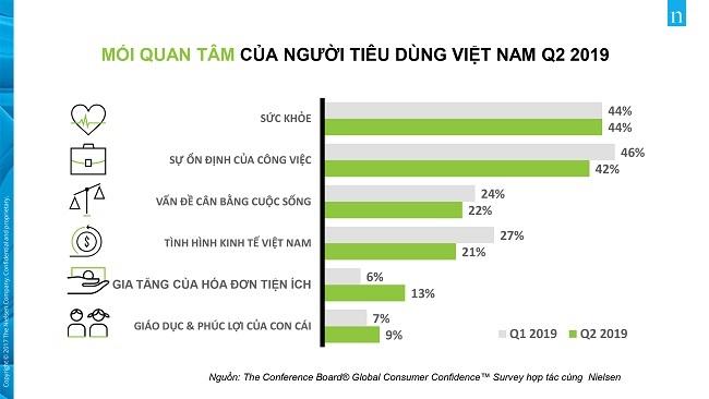 Việt Nam đứng đầu thế giới về tỷ lệ chi tiêu bảo hiểm sức khỏe cao cấp