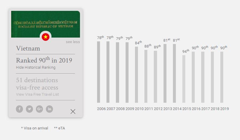 Việt Nam nằm trong nhóm các quốc gia có hộ chiếu 'yếu' nhất thế giới