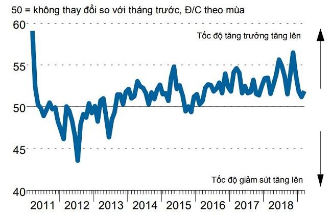 Chỉ số PMI tháng 3: Lĩnh vực sản xuất Việt tăng tốc