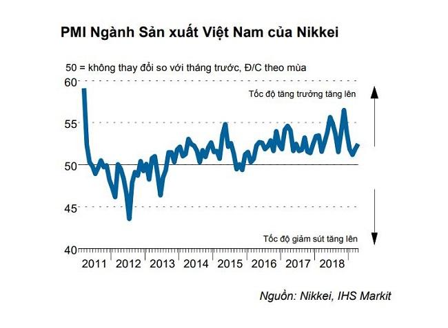PMI ngành sản xuất tháng 4 đạt đỉnh năm