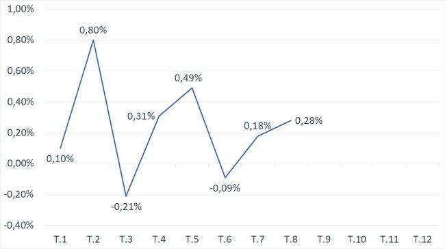 CPI bình quân 8 tháng 2019 tăng thấp nhất 3 năm