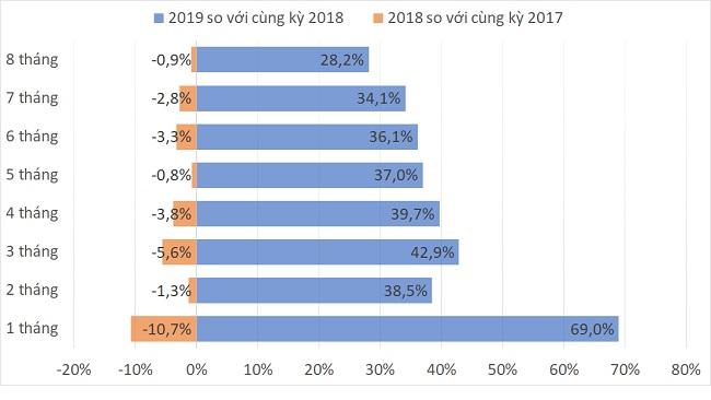 Lượng khách du lịch từ Trung Quốc kéo dài chuỗi sụt giảm