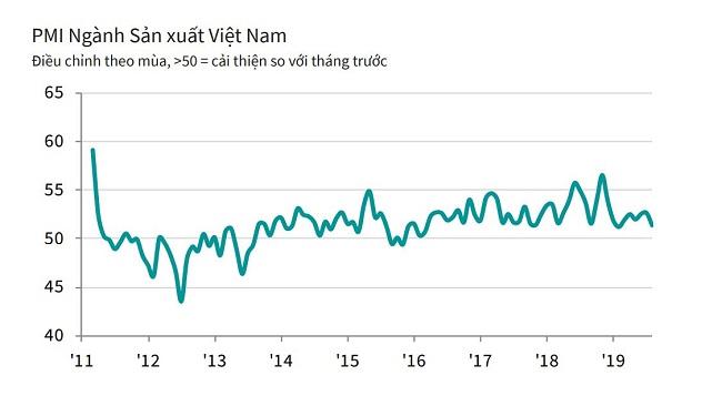 Sản lượng ngành sản xuất tăng chậm nhất 21 tháng