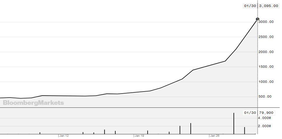 Cổ phiếu doanh nghiệp sản xuất khẩu trang tăng 850% sau dịch Corona