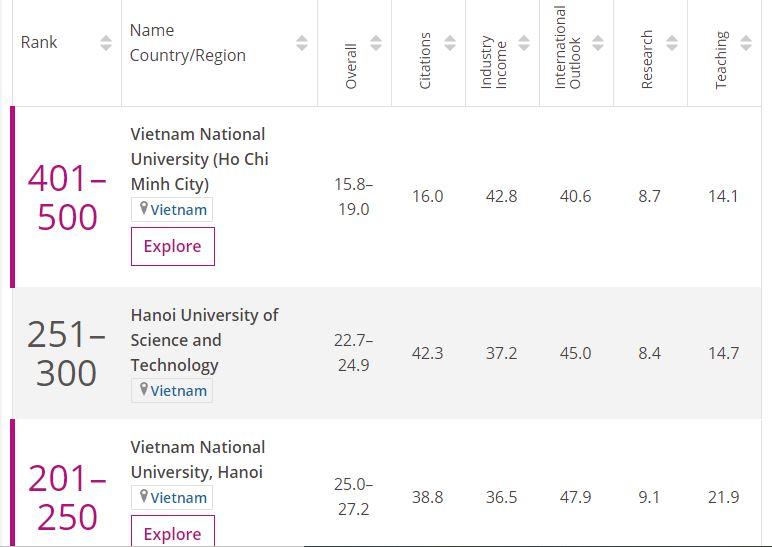 Ba trường đại học Việt lọt tốp 500 tốt nhất khu vực kinh tế mới nổi