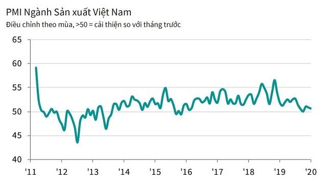 Nikkei: Ngành sản xuất có thể tiếp tục là ngôi sao tăng trưởng 2020