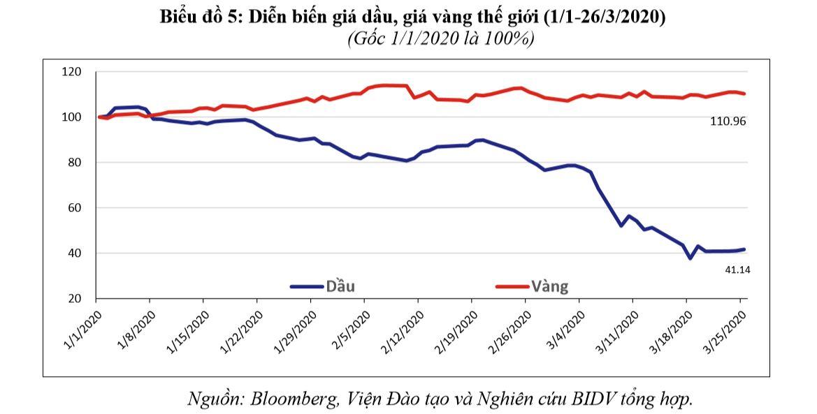 Kinh tế 2020 trước bờ vực suy thoái 3