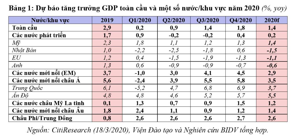 Kinh tế 2020 trước bờ vực suy thoái