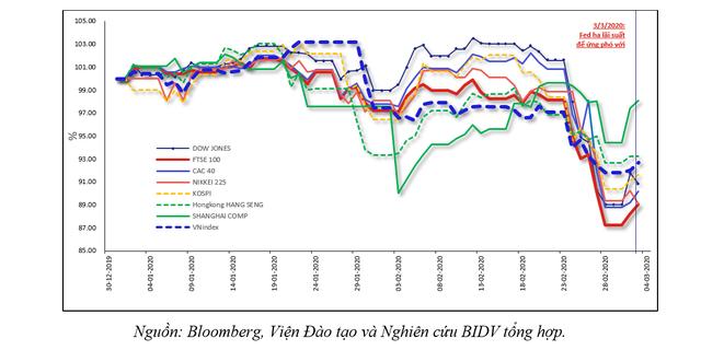 Hàm ý với Việt Nam sau động thái giảm lãi suất của Fed