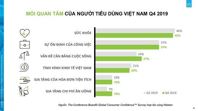 Người tiêu dùng Việt quan tâm về sức khỏe nhất thế giới