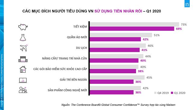 Mối quan tâm mới của người tiêu dùng Việt giữa Covid-19 1