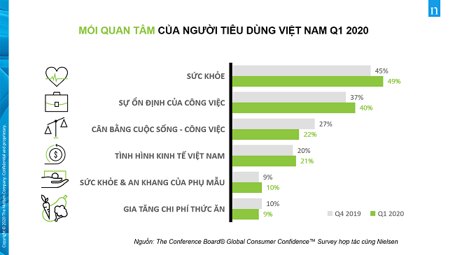 Mối quan tâm mới của người tiêu dùng Việt giữa Covid-19