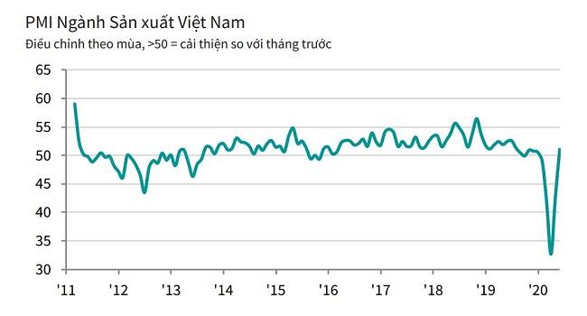 Lượng đơn đặt hàng mới ngành sản xuất tăng nhanh nhất gần 1 năm