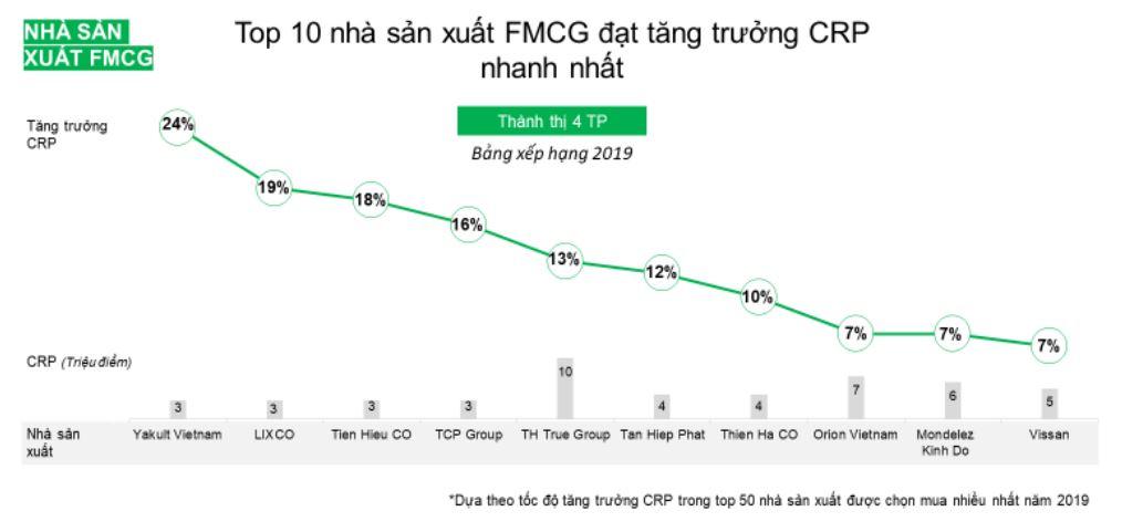 Bí quyết tăng trưởng tiếp cận người dùng của Tập đoàn TH và Orion Việt Nam