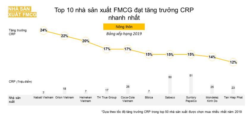 Bí quyết tăng trưởng tiếp cận người dùng của Tập đoàn TH và Orion Việt Nam 1