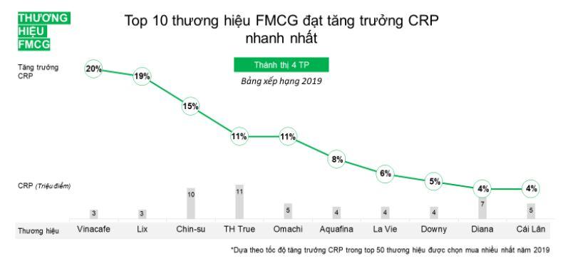 Bí quyết tăng trưởng tiếp cận người dùng của Tập đoàn TH và Orion Việt Nam 2
